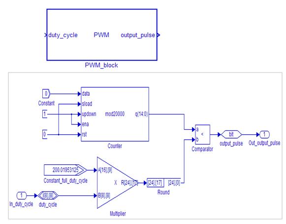 Developing FPGA-based Embedded Controllers Using Matlab