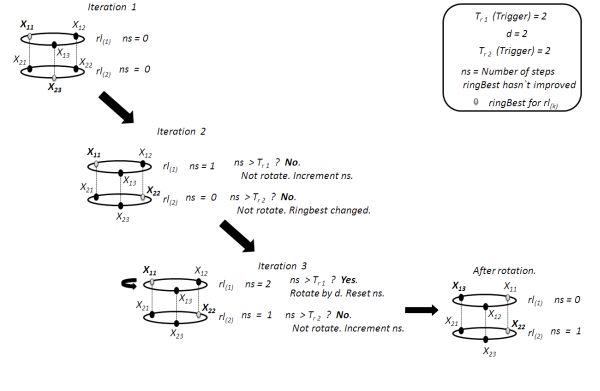Multi-Ring Particle Swarm Optimization | IntechOpen