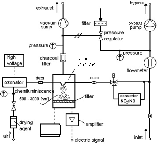 Methods for Online Monitoring of Air Pollution Concentration ...