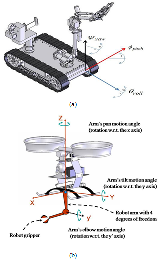 Diagrams Of A Mobile Manipulator And B Aerial Robot With Robotic Arm