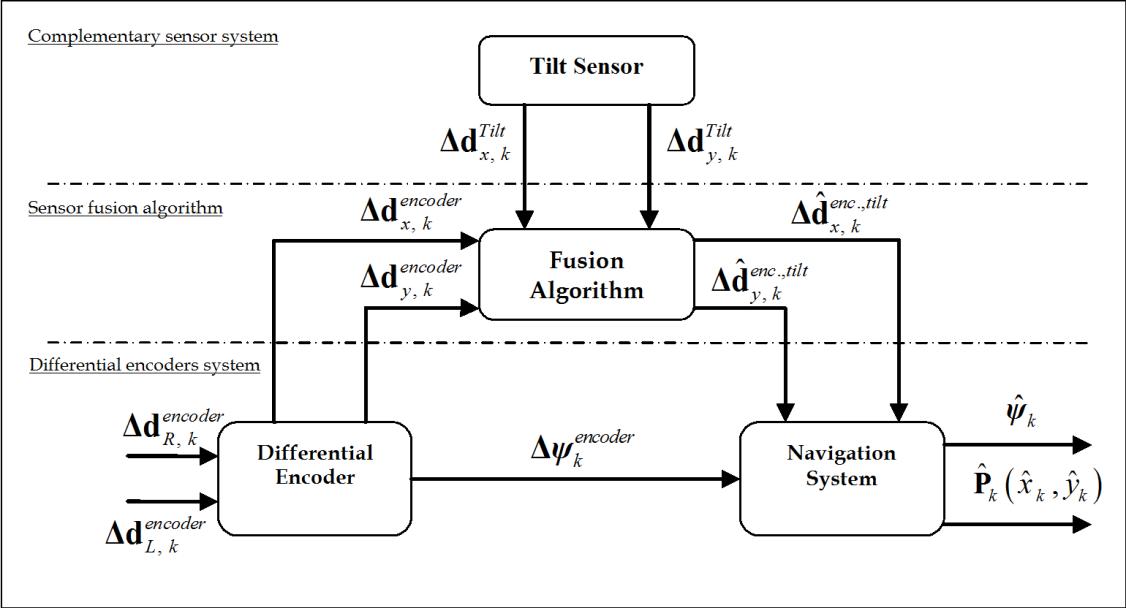 Sensor Fusion Techniques in Navigation Application for