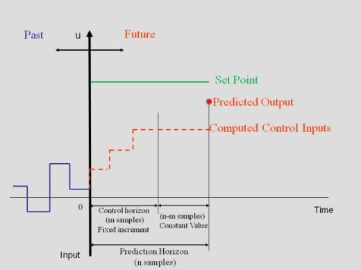 Using Model Predictive Control for Local Navigation of