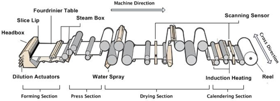 model predictive control and optimization for papermaking