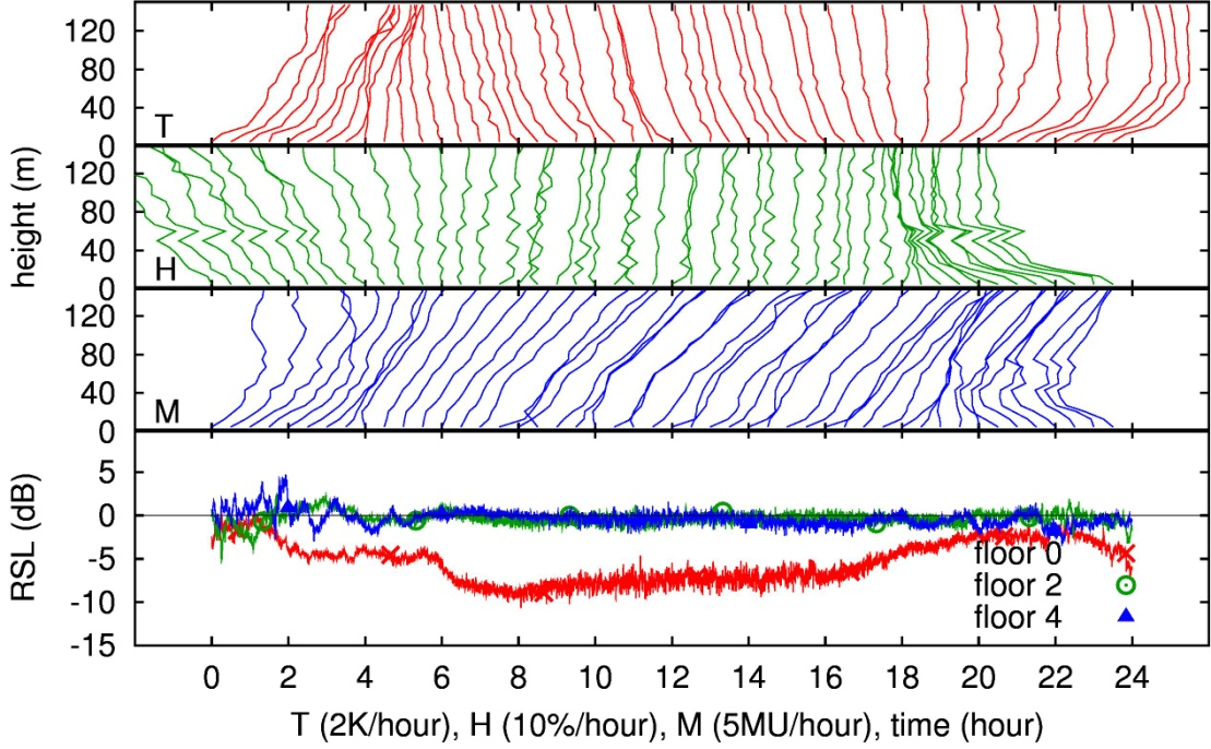 Atmospheric Refraction and Propagation in Lower Troposphere