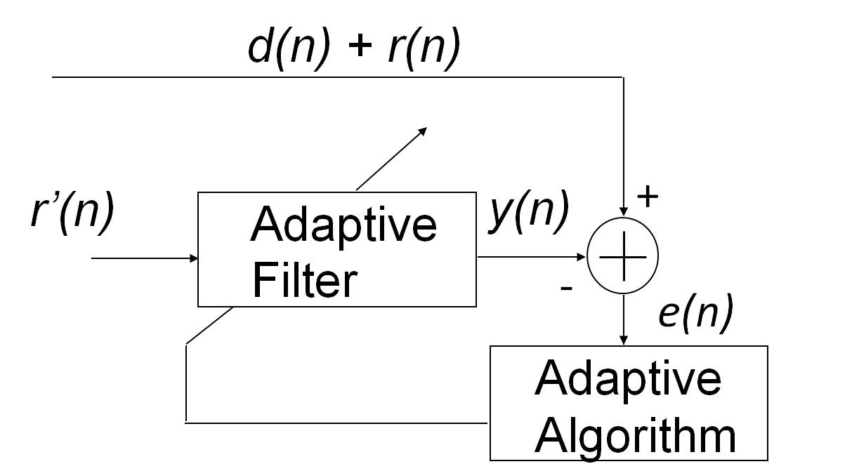 Applications Of Adaptive Filtering Intechopen Audio Noise Filter Circuit Figure 6 Canceller System