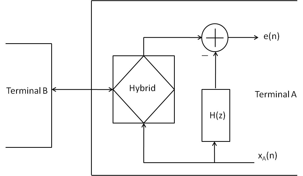 Applications Of Adaptive Filtering Intechopen Telephone Hybrid Phone Echo Cancellation Circuit Electrical Figure 11