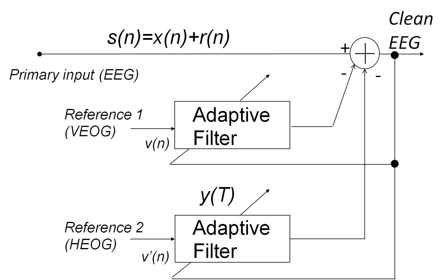 Applications of Adaptive Filtering | IntechOpen