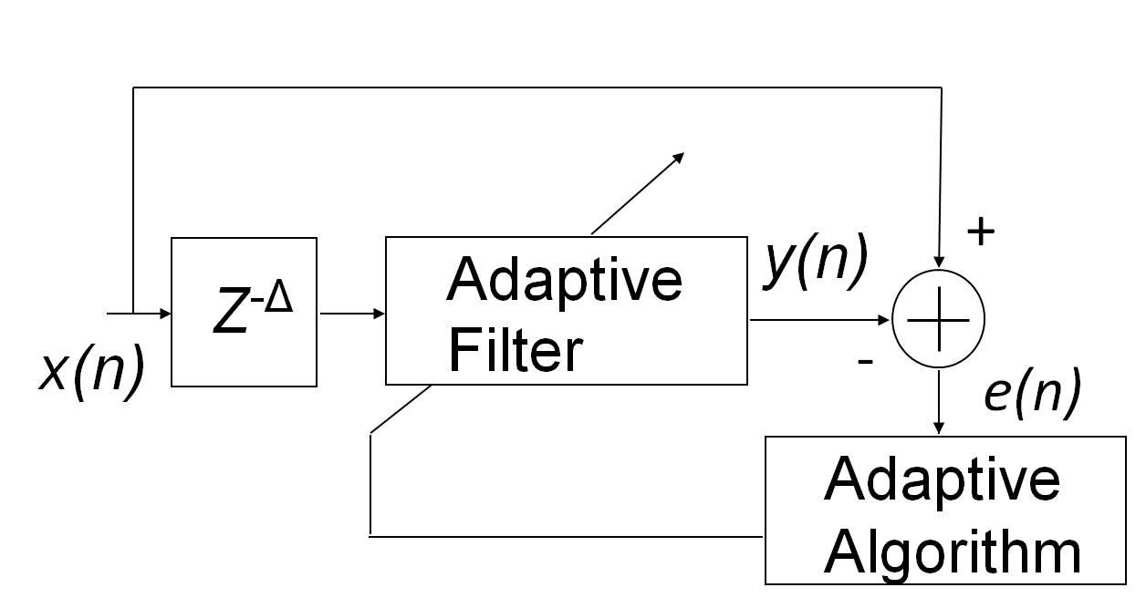 Адаптивные фильтры в MATLAB - Dova