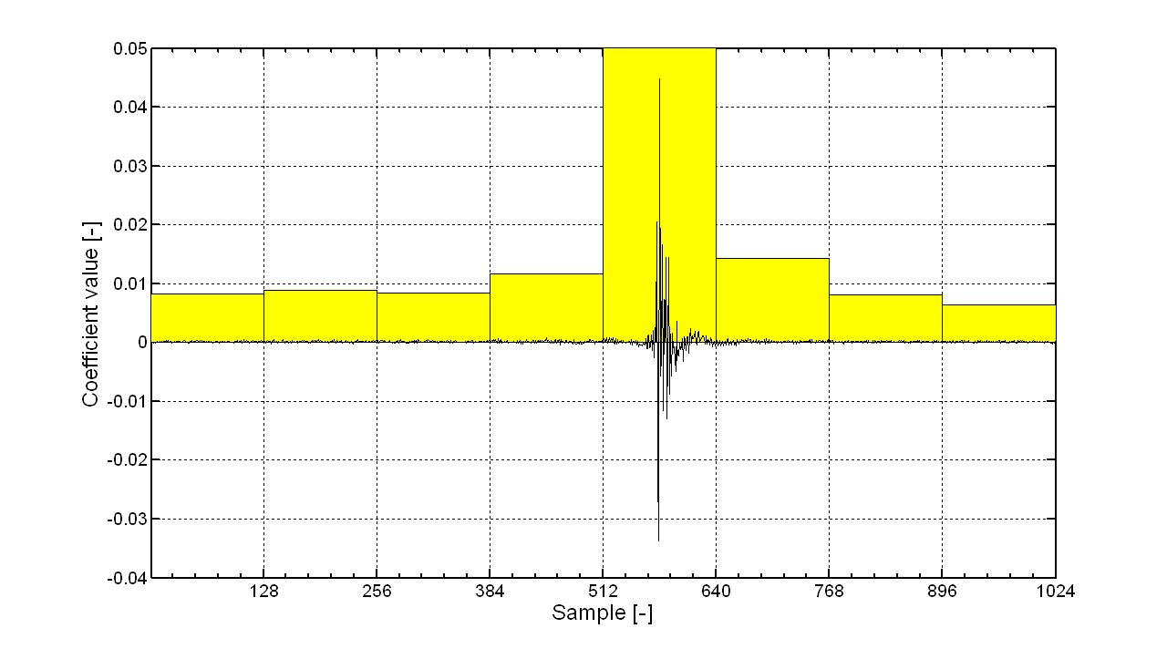 Perceptual Echo Control And Delay Estimation Intechopen Interval Methods For Analog Circuits Figure 16
