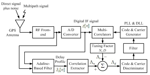 Anti-Multipath Filter with Multiple Correlators in GNSS