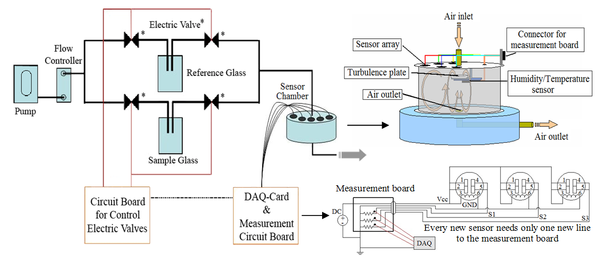 Bomb Detector Circuit Diagram | Malodor Detection Based On Electronic Nose Intechopen