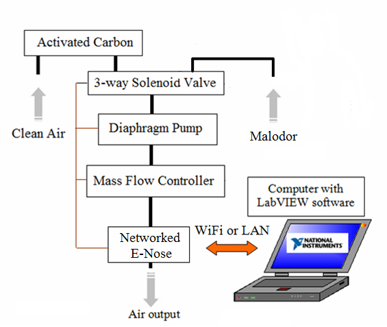 Malodor Detection Based On Electronic Nose Intechopen