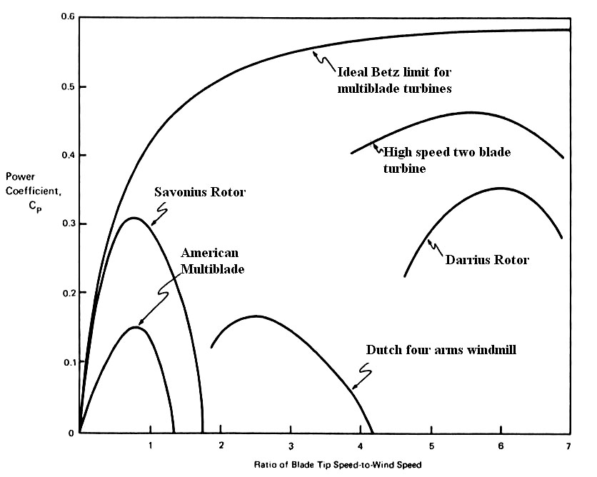 Wind Turbines Theory - The Betz Equation and Optimal Rotor