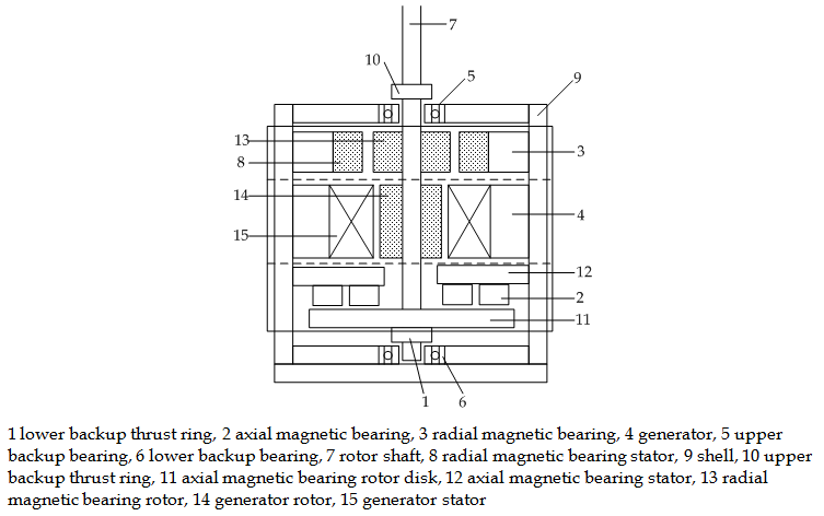 Magnetic Suspension and Self-pitch for Vertical-axis Wind Turbines