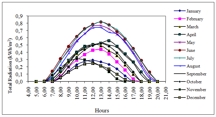 image2 size optimization of a solar wind hybrid energy system using two
