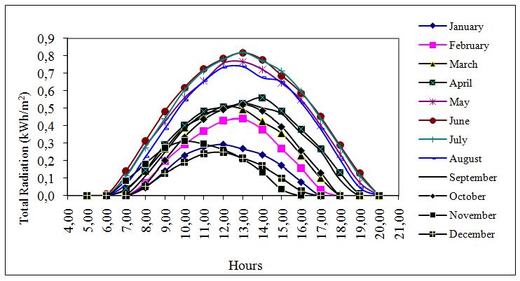 Size Optimization of a Solar-wind Hybrid Energy System Using