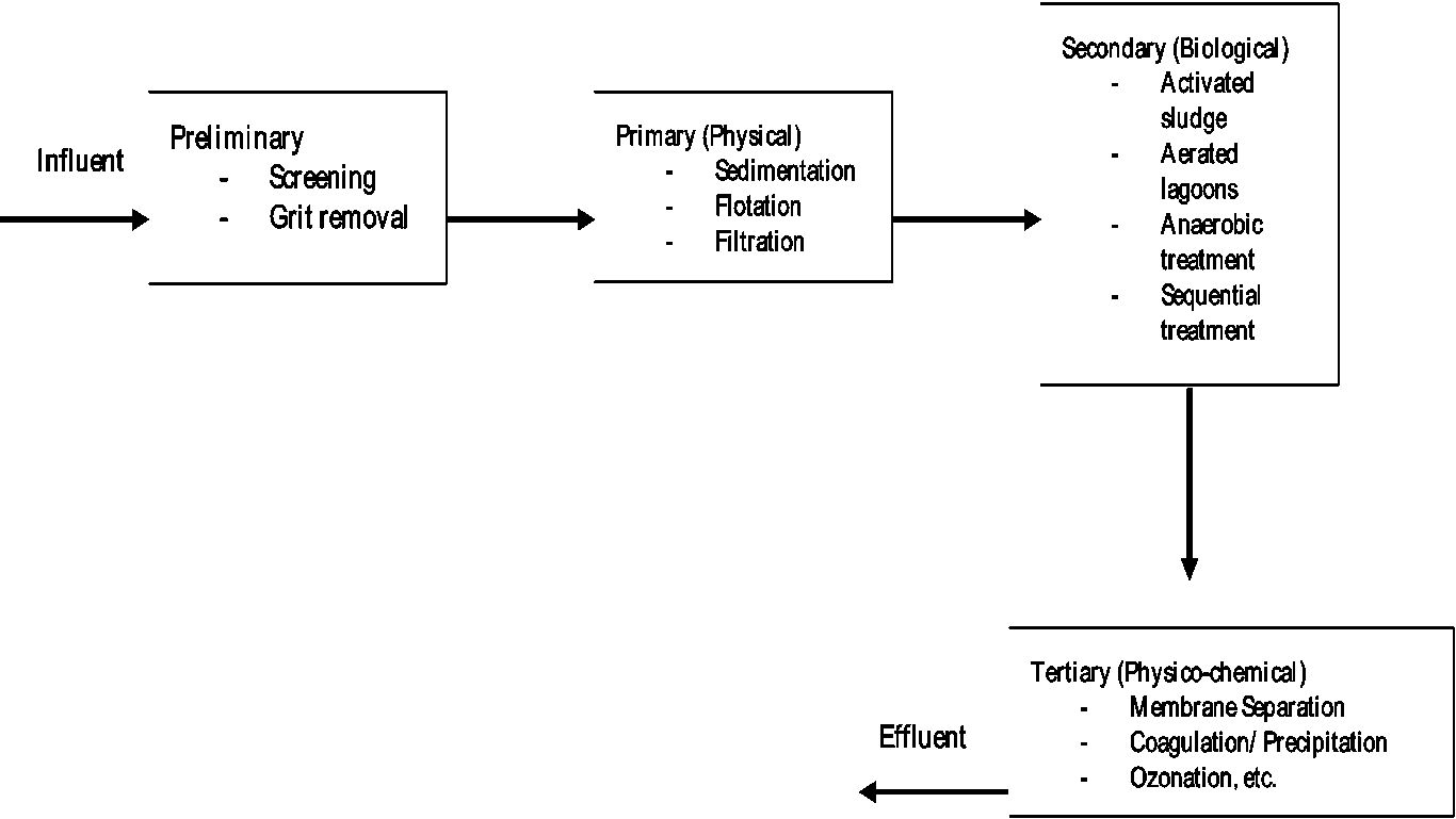 Pollution Prevention In The Pulp And Paper Industries Intechopen Process Flow Diagram Wwtp Figure 3 Scheme Of General Wastewater Treatment Plant