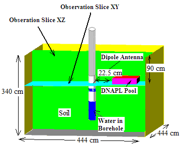 Electromagnetic Waves in Contaminated Soils | IntechOpen