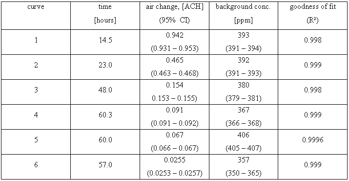 Air Change Measurements Using Tracer Gases: Methods and Results ...