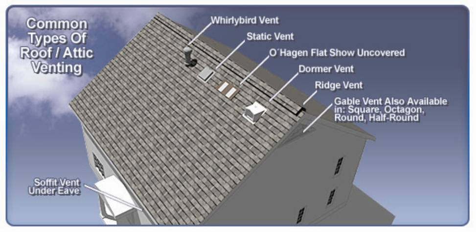 Wind Driven Ventilation For Enhanced Indoor Air Quality