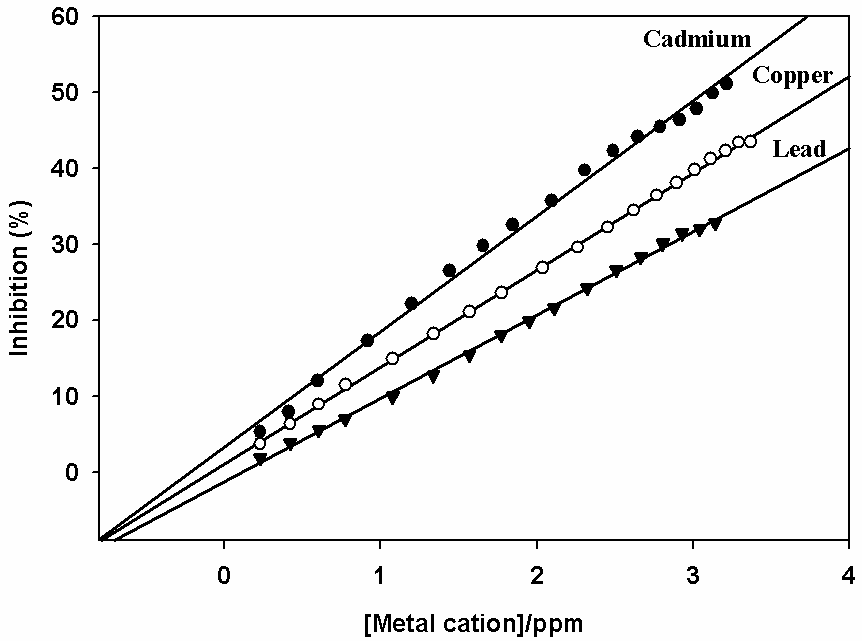effect of heavy metals on enzyme activity graph