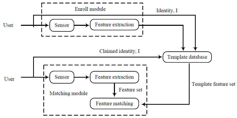 Chaos-based biometrics template protection and secure