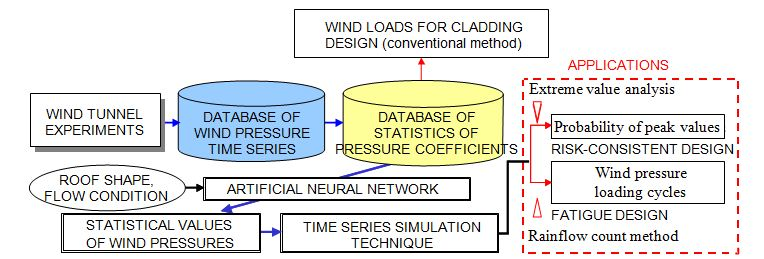 A Computer-Assisted Wind Load Evaluation System for the Design of