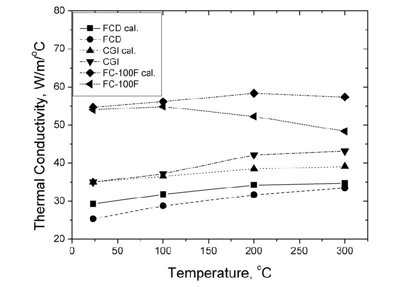 Thermal Conductivity Of An In Situ Metal Matrix Composite Cast