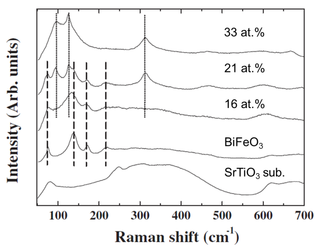 Multifunctional Characteristics of B-site Substituted BiFeO3