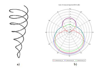Helical Antennas in Satellite Radio Channel | IntechOpen