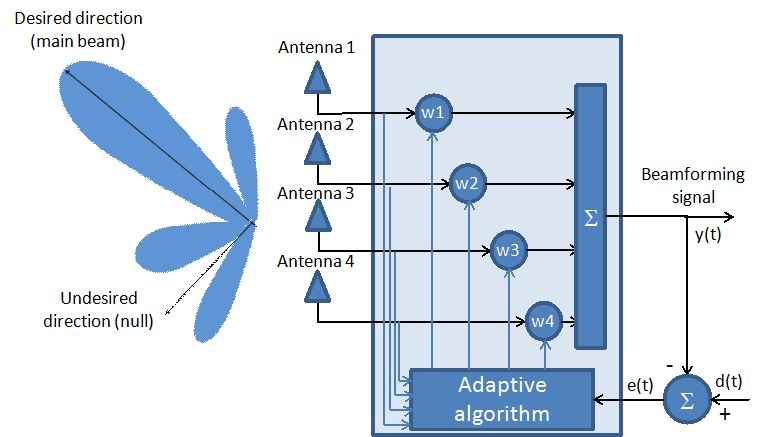 New Antenna Array Architectures for Satellite Communications