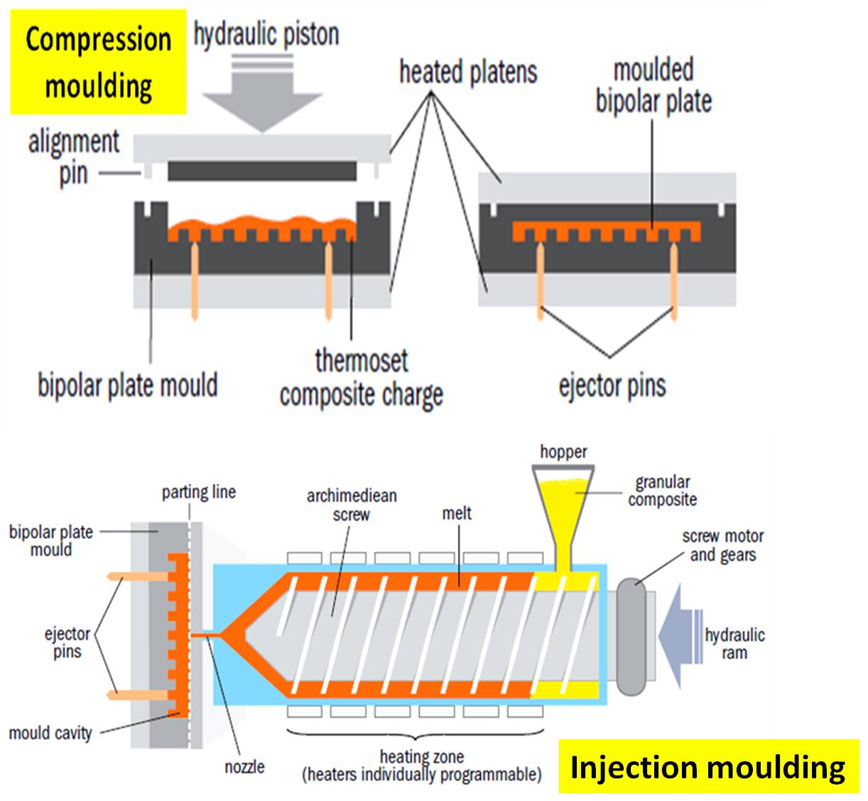 A Review Of Thermoplastic Composites For Bipolar Plate
