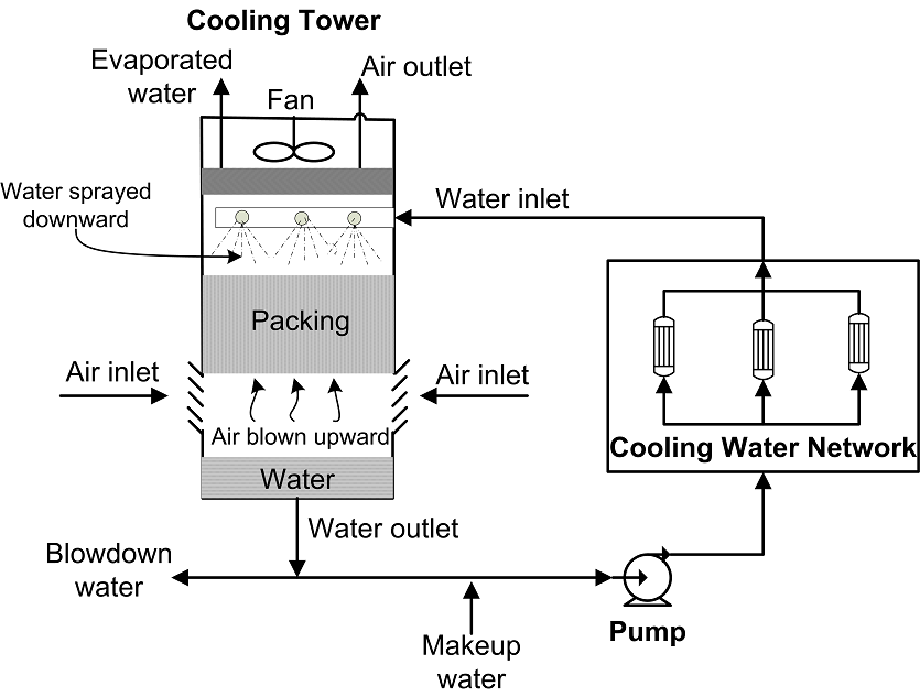 Optimal Design of Cooling Water Systems | IntechOpen