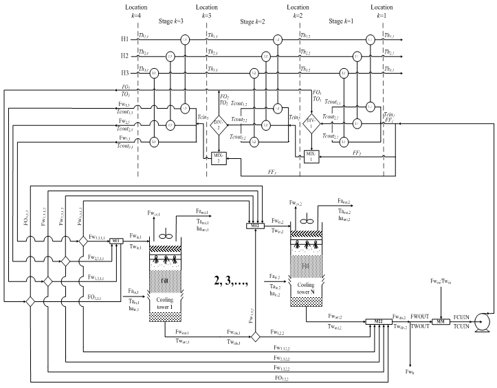 Optimal Design of Cooling Water Systems   IntechOpen