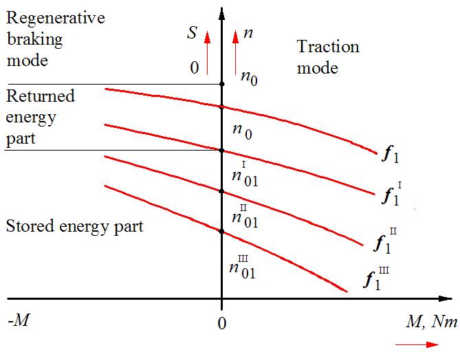 Management of Locomotive Tractive Energy Resources | IntechOpen