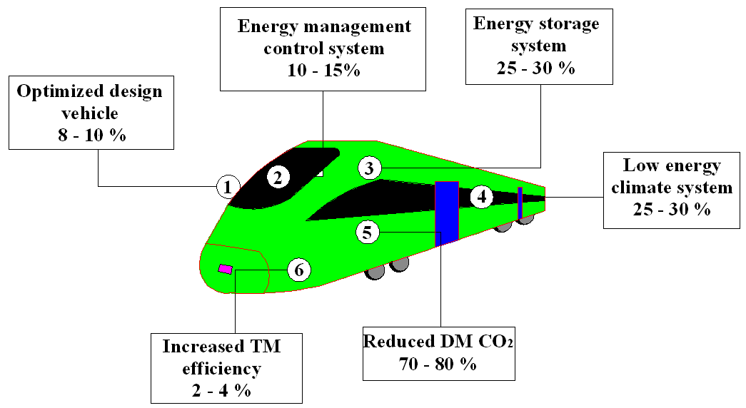 Management of Locomotive Tractive Energy Resources | IntechOpen