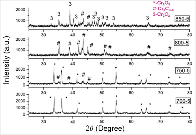 Processing And Characterization Of Alumina Chromium Carbide Ceramic