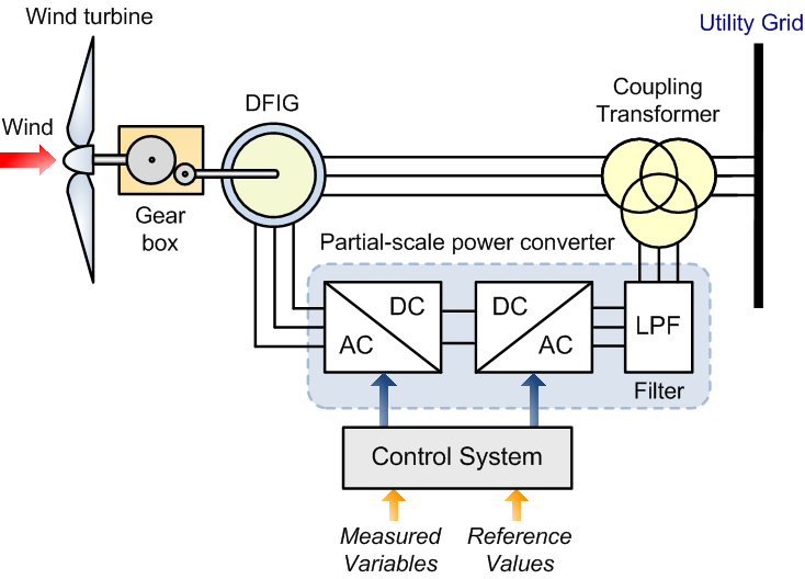 Technical and Regulatory Exigencies for Grid Connection of ... on