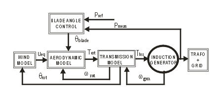 modeling and simulation of a 12 mw active stall constant speed wind