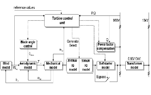 Modeling and Simulation of a 12 MW Active-Stall Constant