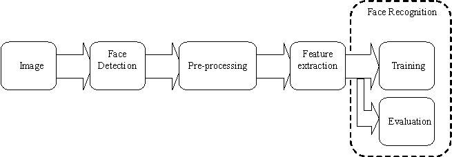 computer assisted simulation of dynamic systems with block diagram languages