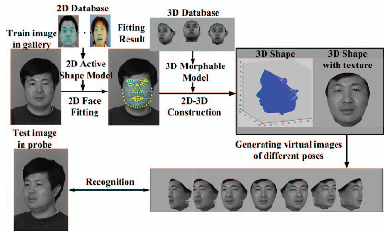 3D Face Recognition | IntechOpen