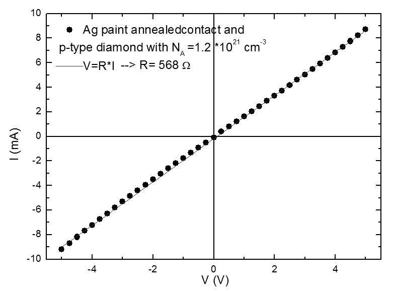 Single Crystal Diamond Schottky Photodiode | IntechOpen