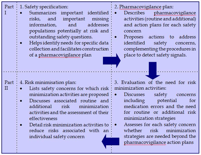 risk management plan and pharmacovigilance system
