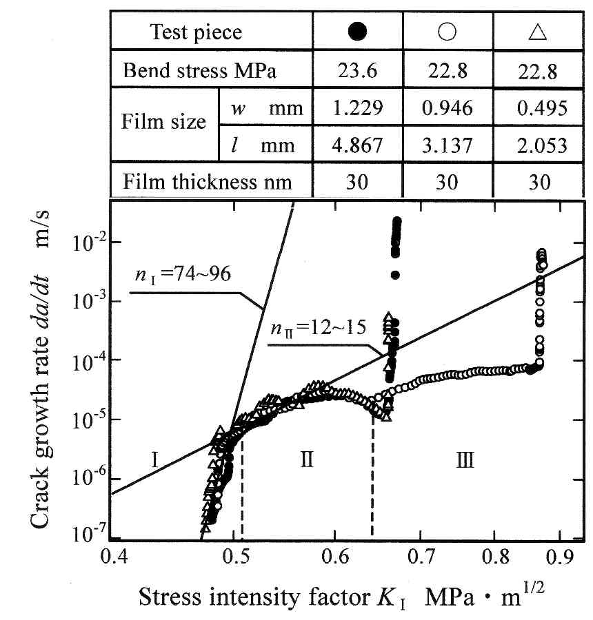 fatigue crack growth and threshold measurements at very high frequencies