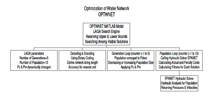 Modelling Reliability Based Optimization Design for Water