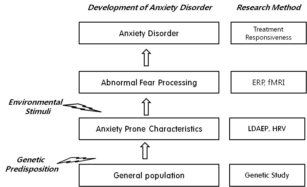 Thesis about anxiety disorder