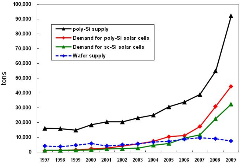 Global Flow Analysis of Crystalline Silicon | IntechOpen