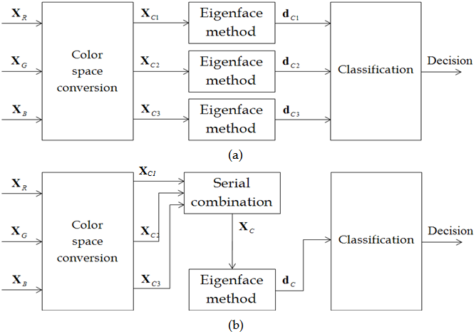 Performance Comparison of Principal Component Analysis-Based