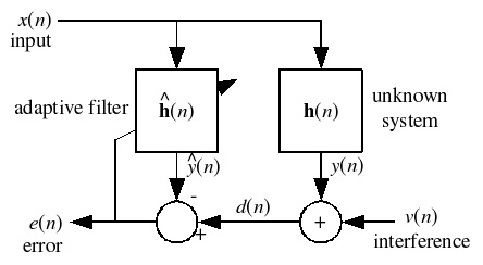 The Ultra High Speed LMS Algorithm Implemented on Parallel
